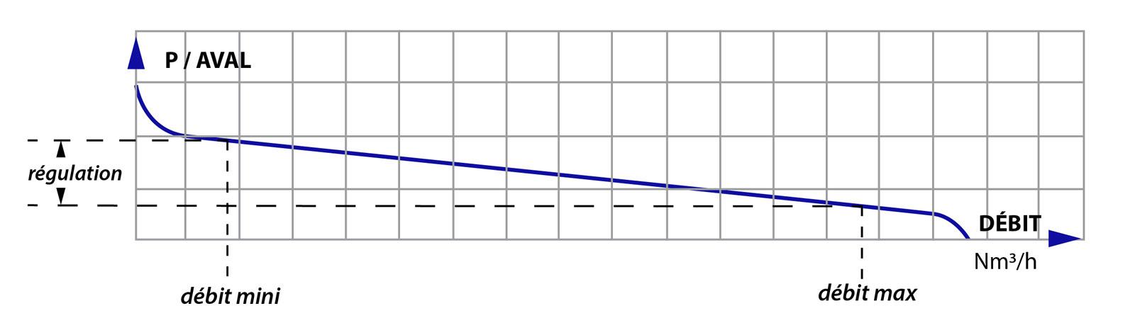 Cliquer pour fermer la fenêtre -  Schema courbe regulation montage detendeur